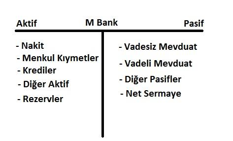 Bankalar Bilançosu