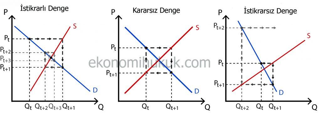 Örümcek Ağı Teoremi