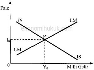 IS-LM Denge