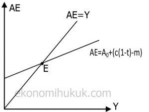 Keynesyen Modelde Mal Piyasasında Denge Grafik
