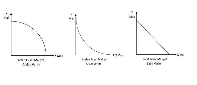 Artan-Azalan-Sabit Maliyet Grafikleri