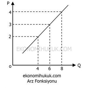Arz Fonksiyonu Grafik