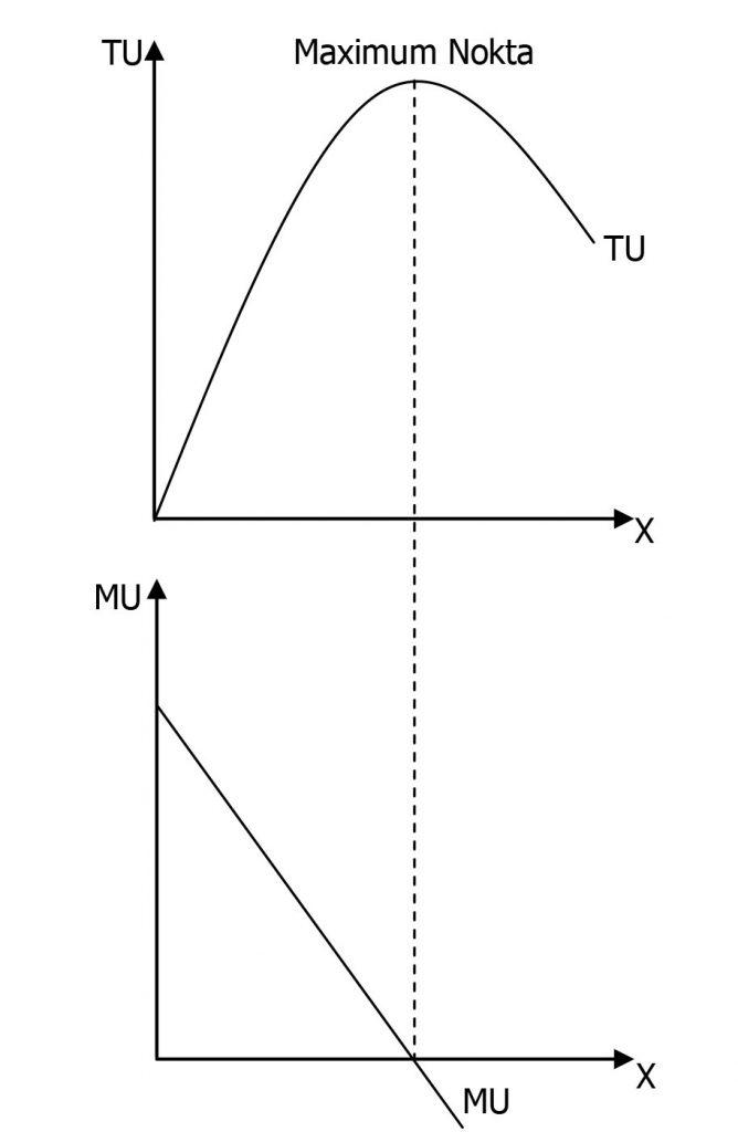 Azalan Marjinal Fayda Grafiği