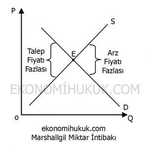Marshallgil Miktar İntibakı Grafik
