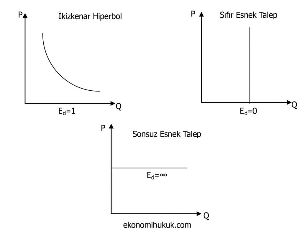 Talep ve Esneklik Grafikleri
