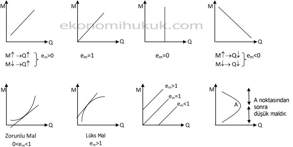 Engel Eğrisi ve Esneklik Grafikleri